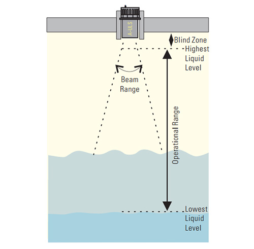 Liquid Level A-ULS_1