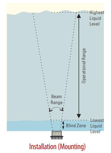 Level Meter B2-ULS & B5-ULS_1
