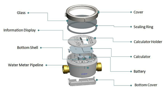 Water Meter S-UWM_4