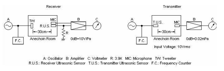 Open Structure Ultrasonic Sensor TA004012T-R_2