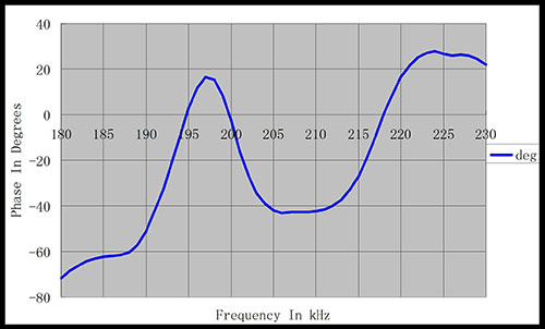 Frequency-phase angle