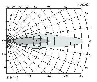 Distance Sensor TA0200KA_5