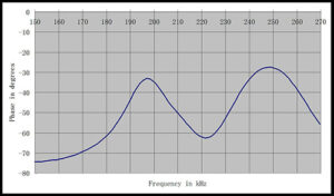 Gas Flow Sensor
