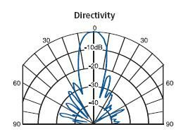Directivity Curve